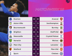 Boxing Day fixtures and latest Premier League news