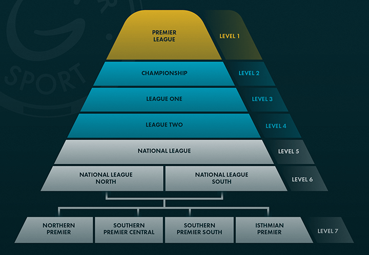 The English Football League Pyramid System – An Introductory Guide